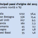 Родина произведений, опубликованных в 2015 (количество наименований и процентное соотношение)