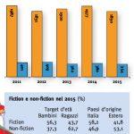 Количество публикаций (в процентах) художественной и познавательной литературы за последние годы, и родины опубликованных книг